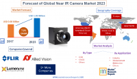 Forecast of Global Near IR Camera Market 2023