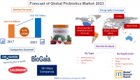 Forecast of Global Probiotics Market 2023
