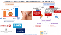 Forecast of Global UV Filter Market in Personal Care Market