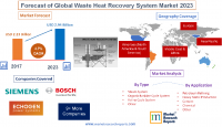 Forecast of Global Waste Heat Recovery System Market 2023