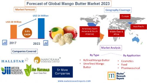 Forecast of Global Mango Butter Market 2023'