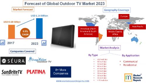 Forecast of Global Outdoor TV Market 2023'