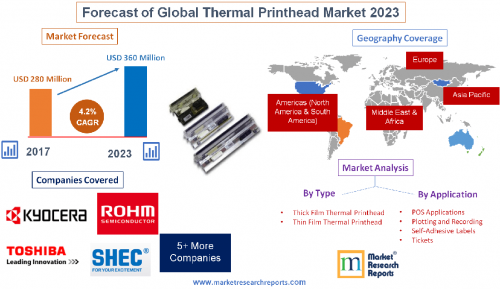 Forecast of Global Thermal Printhead Market 2023'