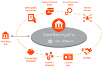 Global PSD2 and Open Banking Market by 2023: Industry by Dis