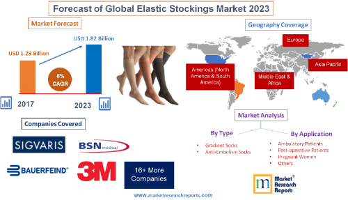 Forecast of Global Elastic Stockings Market 2023'