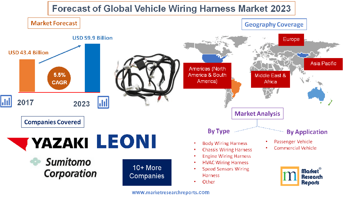 Global Vehicle Wiring Harness Market Will Grow at a CAGR 5.5 ... on