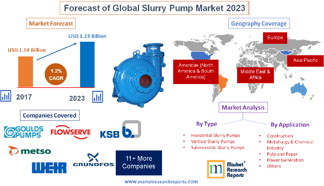 Global Slurry Pump Market Will Grow at a CAGR 1 2% and Reach USD