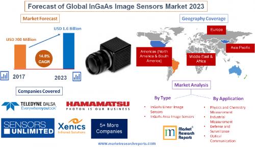 Forecast of Global InGaAs Image Sensors Market 2023'