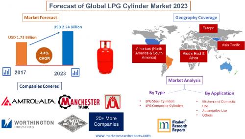 Forecast of Global LPG Cylinder Market 2023'