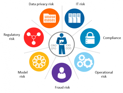 Enterprise, Governance, Risk, and Compliance (eGRC) Market'