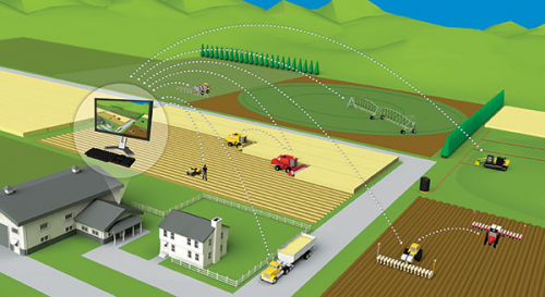 Connected Services and Big Data Analytics in Farming Market'