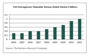 Global Wearable Medical Devices Market'