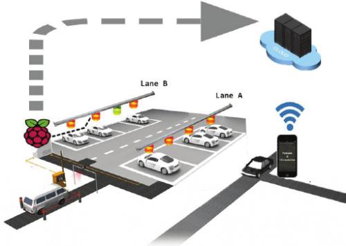 Smart Parking System Market'