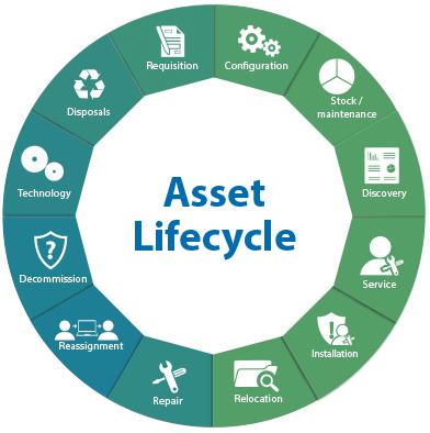 IT Asset Management'