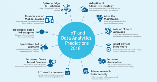 Artificial Intelligence in Big Data Analytics and IoT'