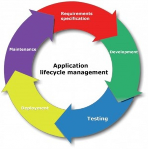 Application Lifecycle Management'