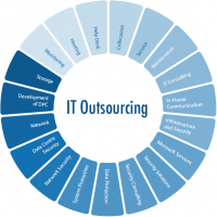 Operational IT Outsourcing Market