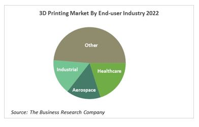 3D Printing Devices, Services And Supplies Global Market'