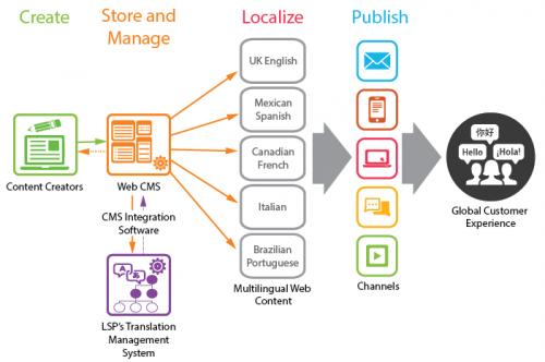 Translation Management Software'