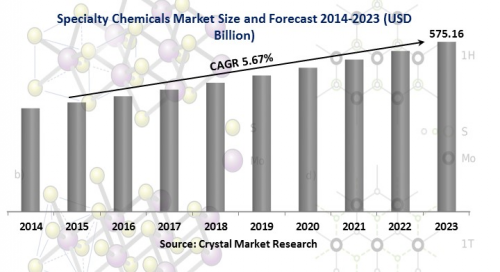 Specialty Chemicals Market'