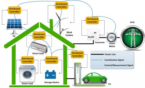 Energy and Efficiency Optimization Management System Market'