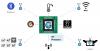 IoT Processors Market'