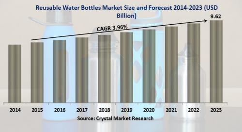 Reusable Water Bottles Market'