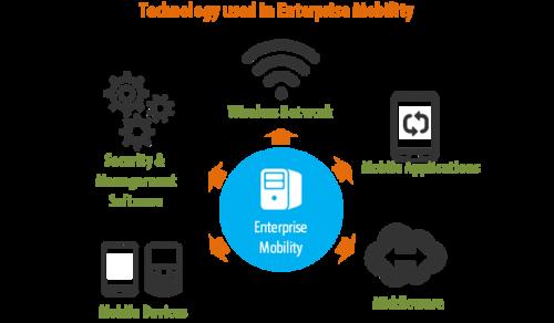 Enterprise Mobility'