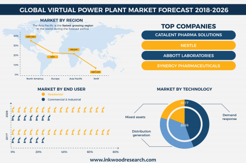 Global Virtual Power Plant market'