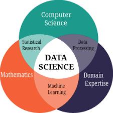 Global Data Science Platform Market'