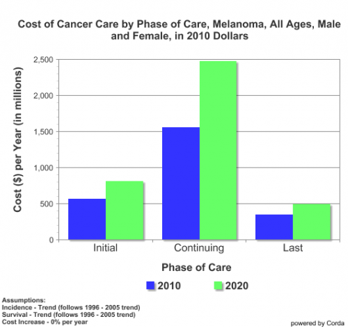 Melanoma-Marketing Revenues'