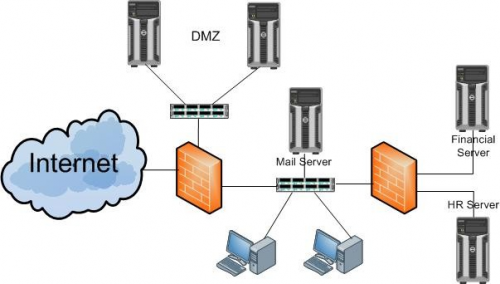 Cloud Firewall Management Market'