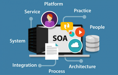 Services Oriented Architecture'