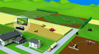 Precision Farming Software