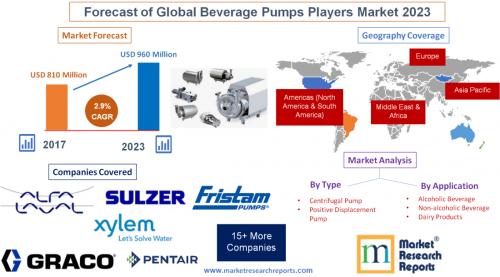 Forecast of Global Beverage Pumps Players Market 2023'