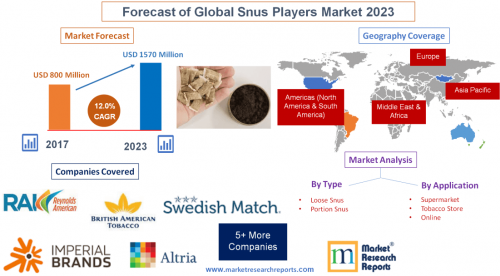 Forecast of Global Snus Players Market 2023'