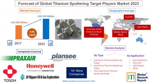 Forecast of Global Titanium Sputtering Target Players Market'