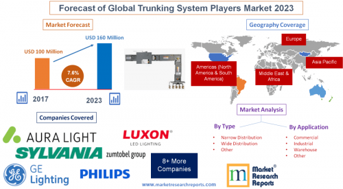 Forecast of Global Trunking System Players Market 2023'