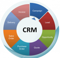 CRM Application Software Market