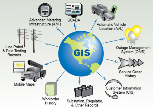 GIS in the Telecommunication Market'