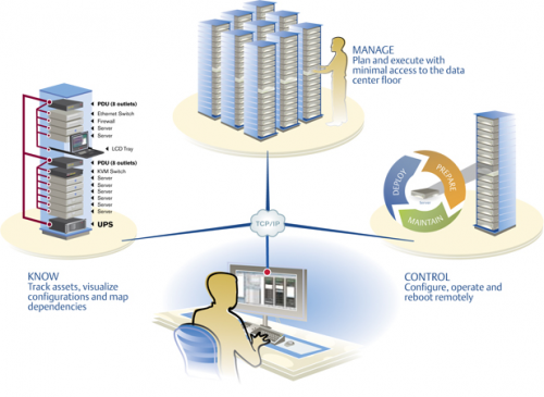 Data Center Infrastructure Management Market'