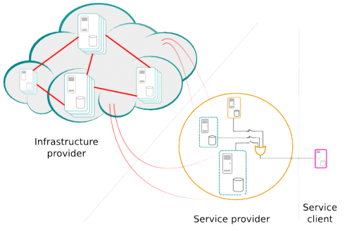 How To Implement Cloud Computing'