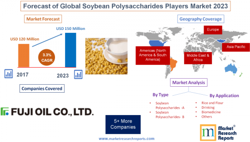 Forecast of Global Soybean Polysaccharides Players Market'