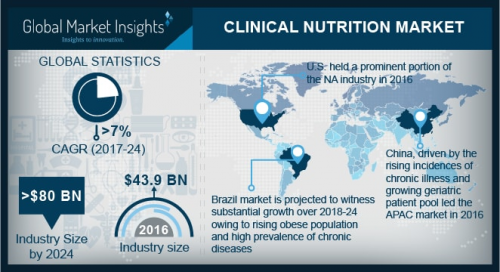 Clinical Nutrition Market to exceed $ 80 bn by 2024'