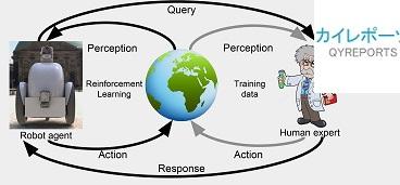 Reinforcement Learning Market'
