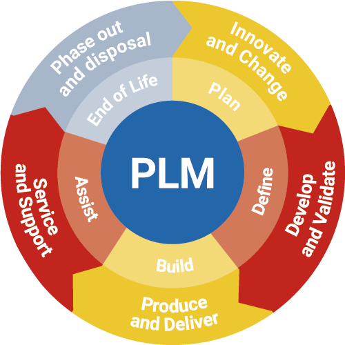 Product Lifecycle Management (PLM) Software Market'