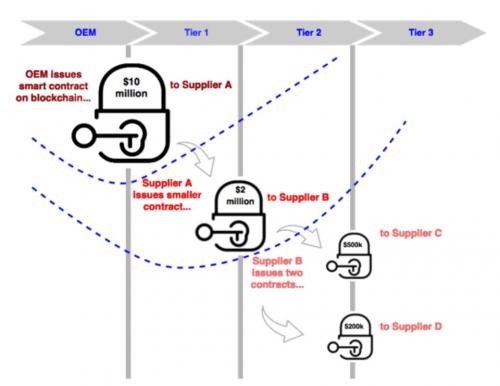 Blockchain Supply Chain Finance'