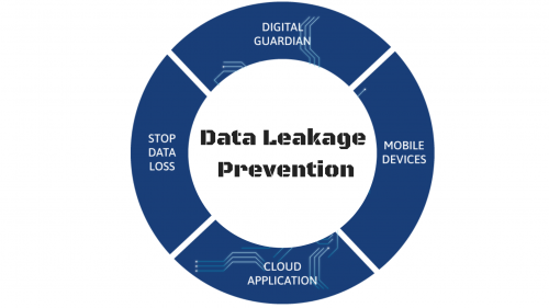 Data Leakage Prevention (DLP) Products'
