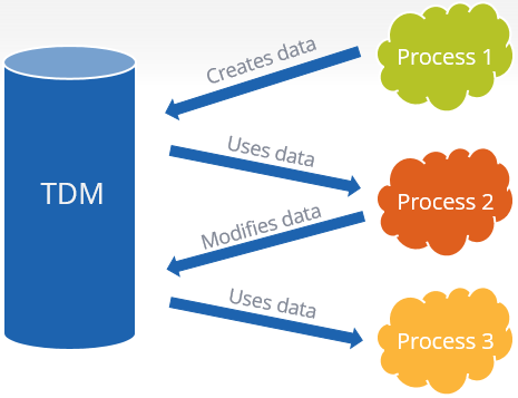 Test Data Management Market'
