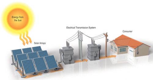 Distributed Solar Power Generation'